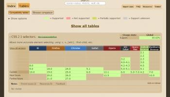 Sites Internet pratiques pour le HTML et le CSS